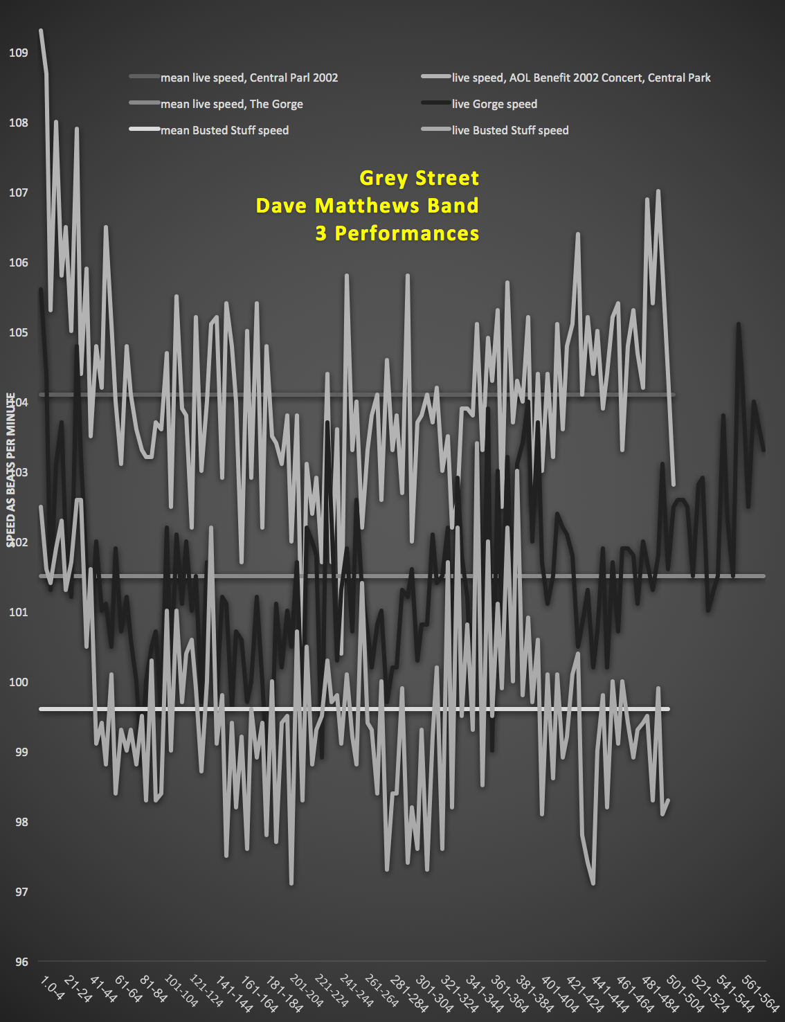 Dave Mathews Band – GREY STREET – harmonic tempo diagrams – matherton unclassified speed charts
