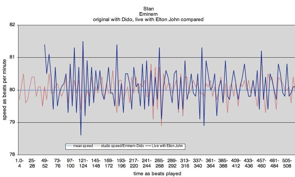 modern-tempo-chart-Stan.jpg