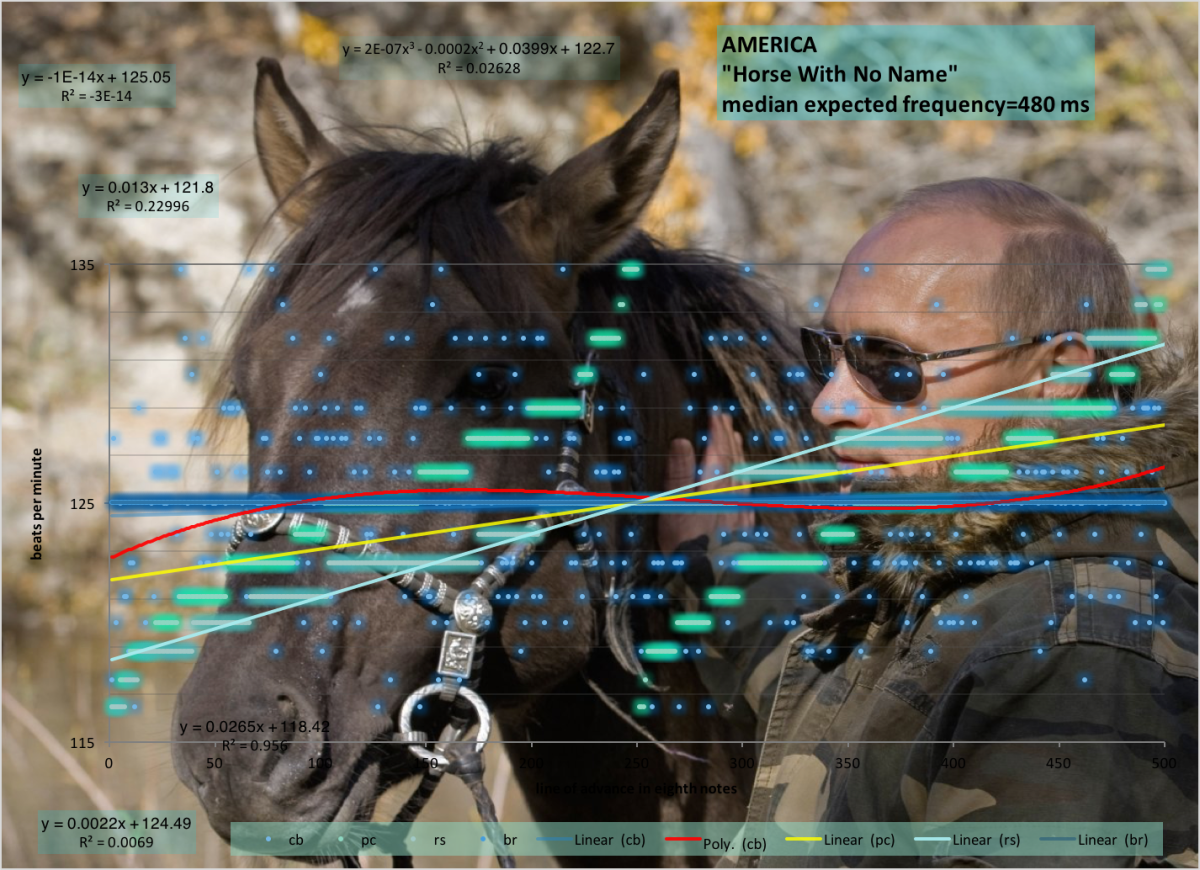 America-contemporary-tempo-map-Horse-With-No-Name