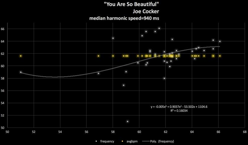 Joe-Cocker-You-Are-So-Beautiful-Roosevelt-Parks-diagram