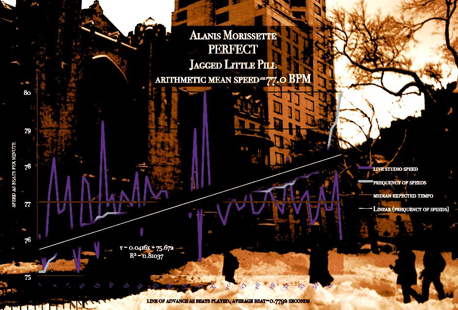 Modern tempo map PERFECT, by Alanis MOrrisette and Glenn Ballard