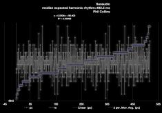 Sussudio-Phil-Collins-modern tempo-map