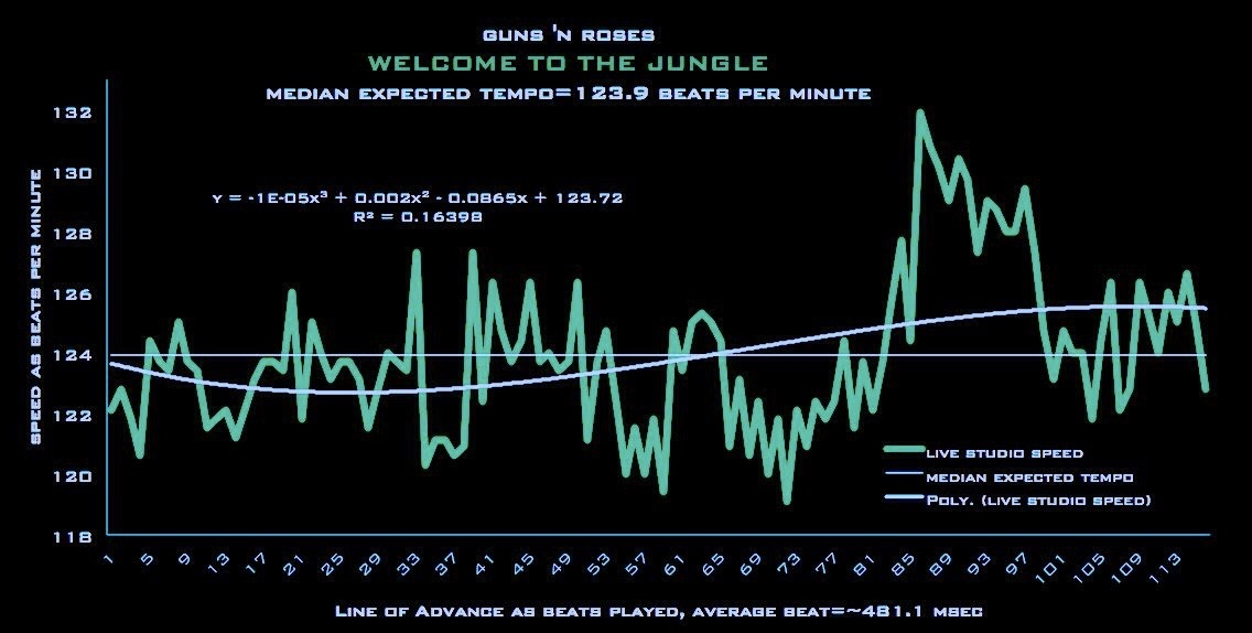 Guns N' Roses – Welcome To The Jungle – declassified tempo chart