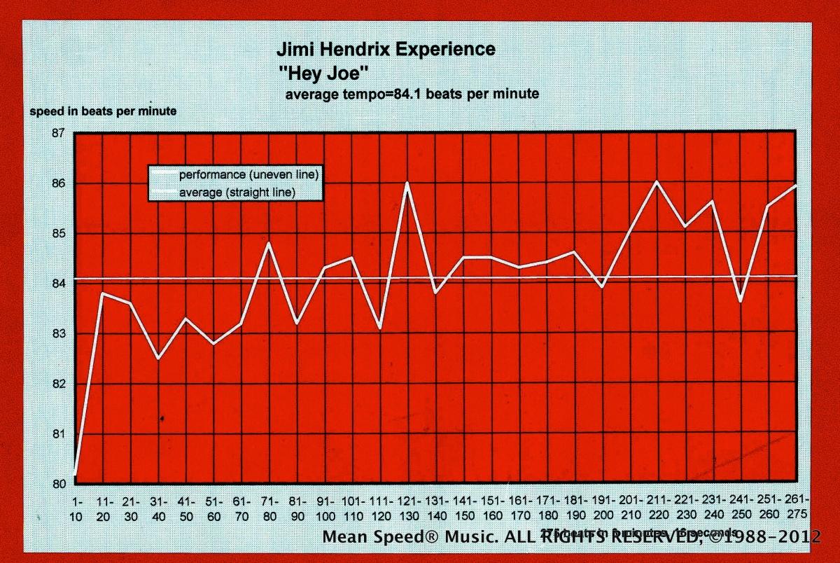 Hendrix-tempo-diagram