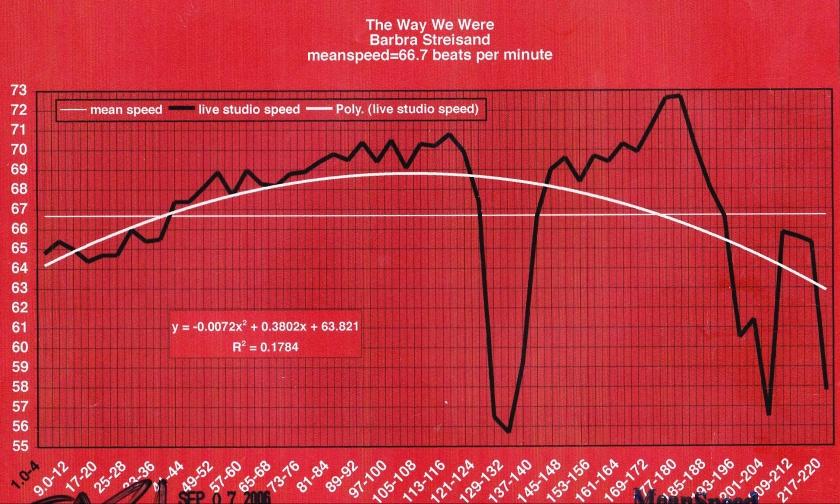 The-Way-We-Were-barbra streisand | meanspeed image of music speed