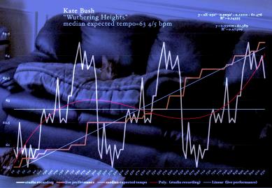 Kate-Bush-Wuthering_Heights-matherton-timing-diagram-7746