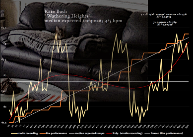 Kate-Bush-Wuthering_Heights-matherton-timing-diagram-harr-park