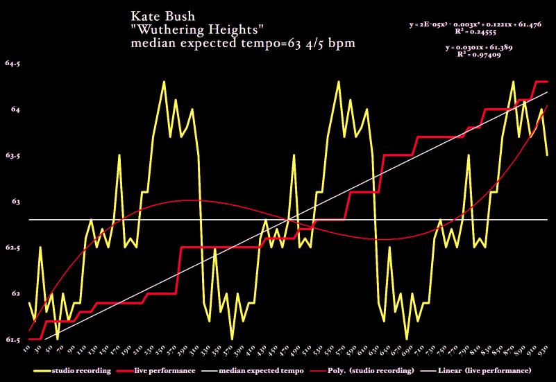 Kate-Bush-Wuthering_Heights-matherton-timing-diagram