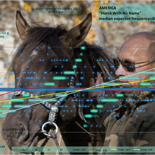 Horse_With No_Name-America-matherton-univesal-tempo-diagram