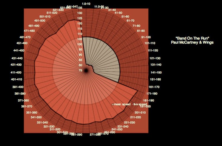 McCartney_Band_On_The-Run_speed-graph-797235