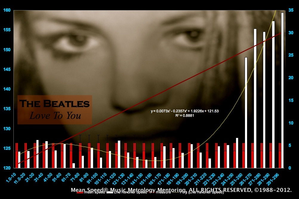 The Beatles MeanSpeed Chart - tempo map - Love To You - The Beatles - 3