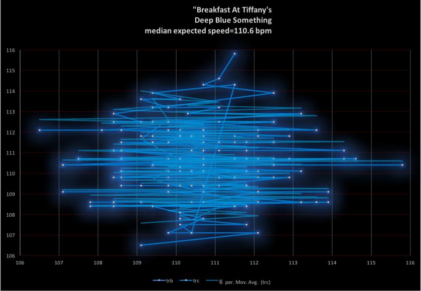 Breakfast-At-Tiffanys-Deep-Blue-Something-bpm-frequency-analysis