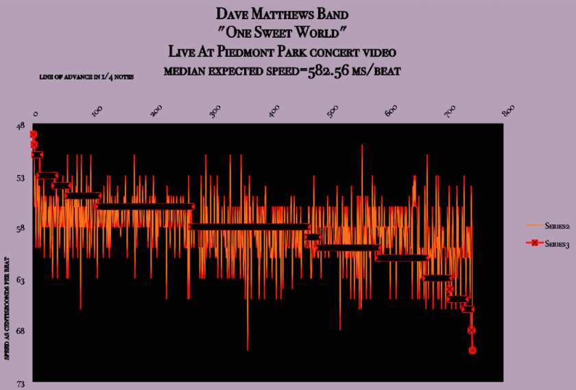 Dave Matthews band live at Piedmont Park