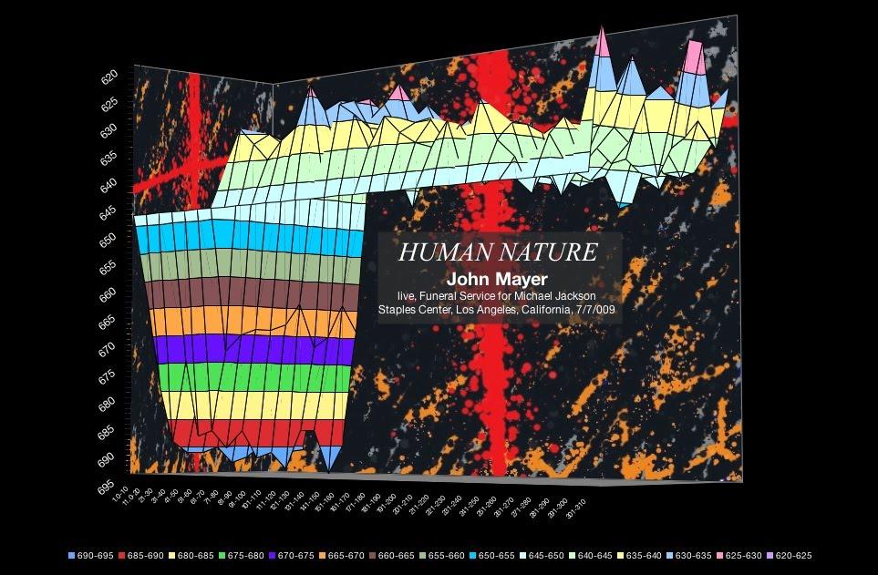 john-mayer-human-nature-michael-jackson-memorial-july-2009-meanspeed-contemporary-tempo-map-2