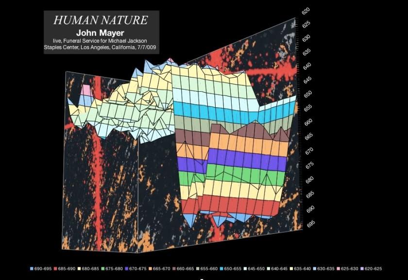 john-mayer-human-nature-michael-jackson-memorial-july-2009-meanspeed-contemporary-tempo-map-4