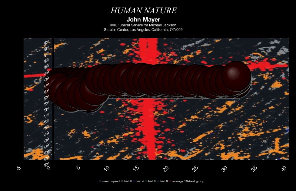 john-mayer-human-nature-michael-jackson-memorial-july-2009-meanspeed-contemporary-tempo-map-bubble-type-graphic