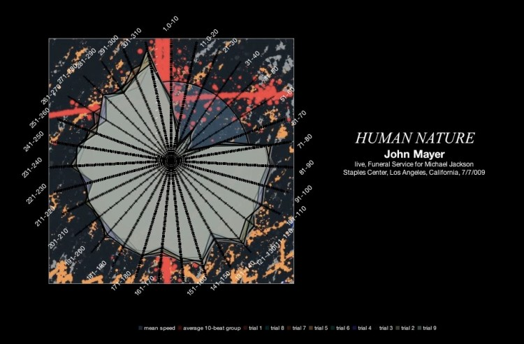 john-mayer-human-nature-michael-jackson-memorial-july-2009-meanspeed-contemporary-tempo-map-radar-graph