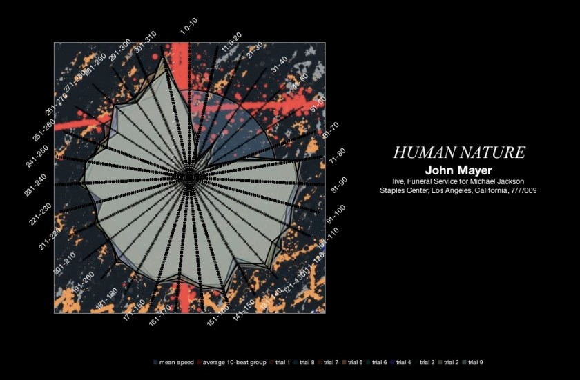 john-mayer-human-nature-michael-jackson-memorial-july-2009-meanspeed-contemporary-tempo-map-radar-graph