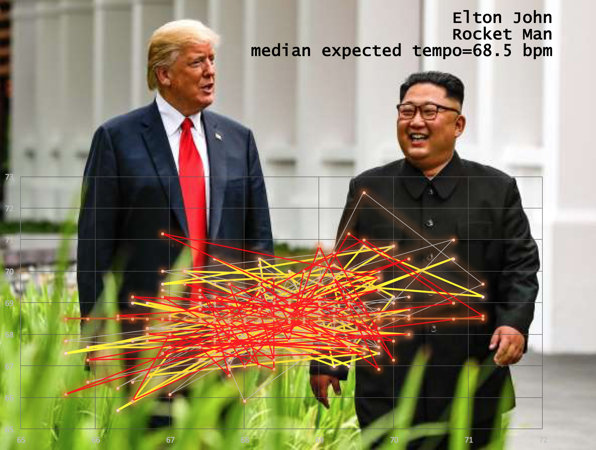 Elton-John-Rocket-Man-matherton-harmonic-speed-map-Kim-Trump