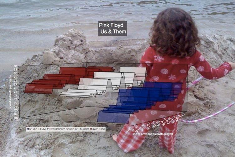 modern tempo maps - Pink Floyd