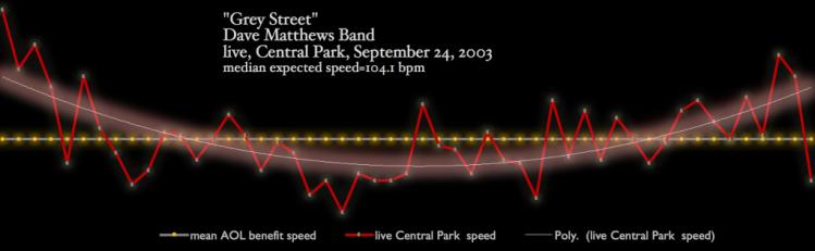 grey-street-dave-matthews-tempo-map-matherton-diagram