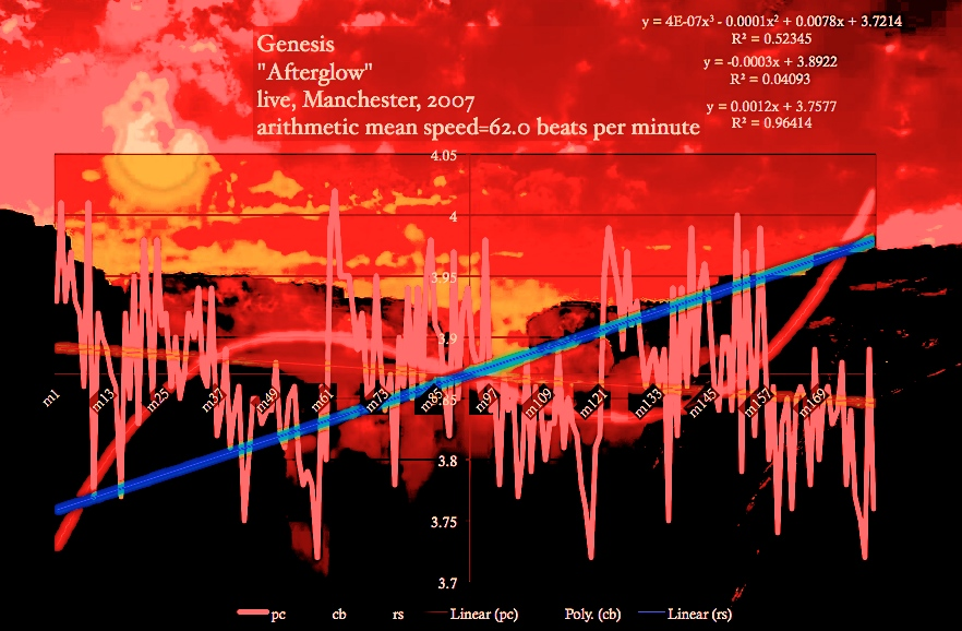 Genesis | Afterglow | Matherton tempo diagram slide show, slides,video