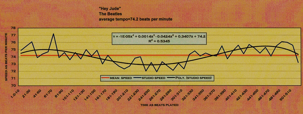 The_Beatles-Hey-Jude-Matherton-Harmonic_tempo_map
