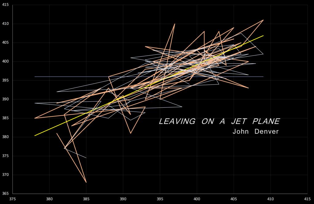 median expected tempo map John Denver