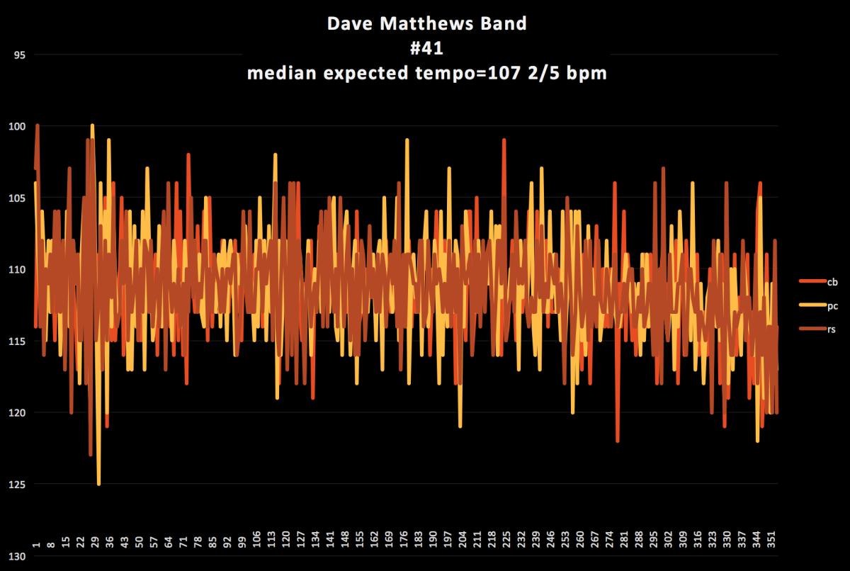 Dave-Matthews-number-41-tempo-diagram-3
