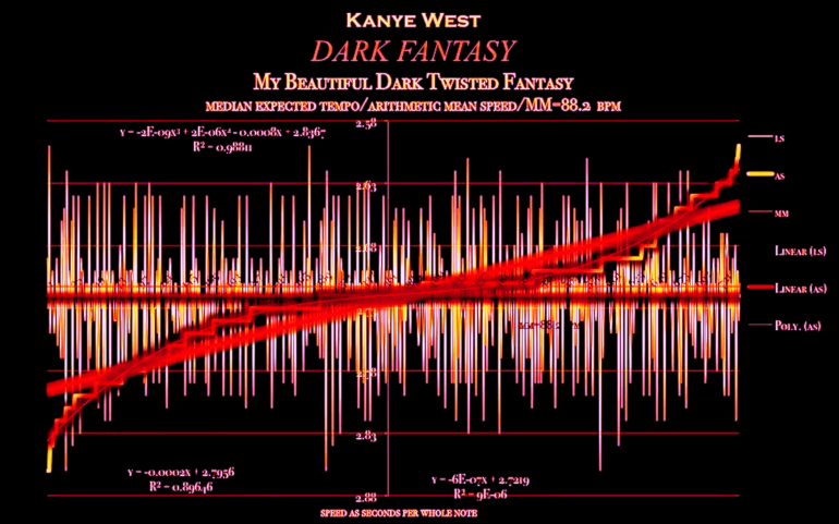 Kanye-West-Dark_Fantasy-median-expected-matherton-tempo-diagram copy
