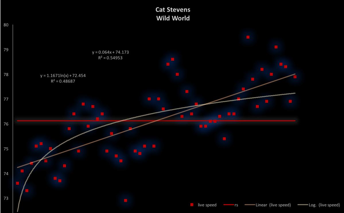Cat-Stevens-Wild-World-modern-tempo-chart
