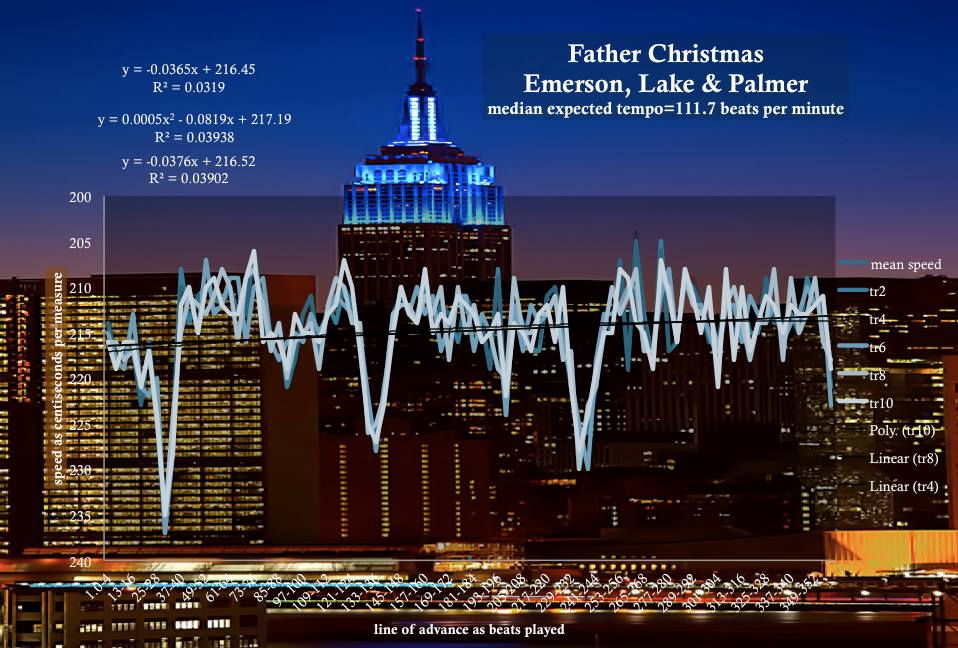 Father-Christmas-Emerson-Lake-And-Palmer-median-speed-tempo-diagram