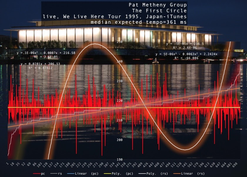 pat-metheny-group-first-circle-harmonic-tempo-japan-1995-itunes-beats-per-minute-graph.jpg