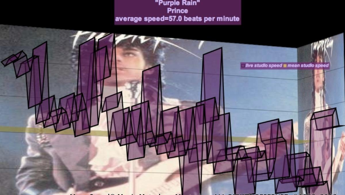 Prince_meanspeed_school_tempo_map_Purple_Rain_bpm_beaking_down_3D