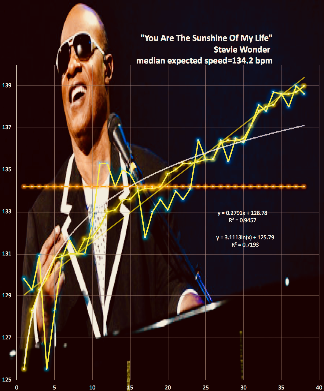 Stevie Wonder, harmonic_tempo_map