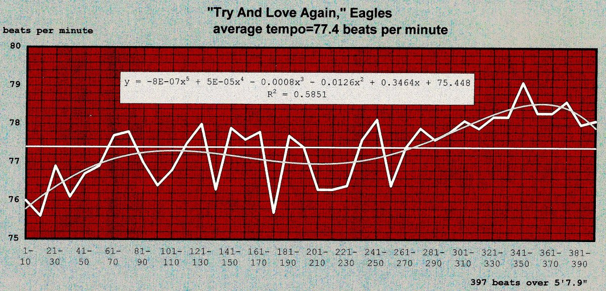 A song of maudlin melancholy that every forgets was on the most popular album in American History – Randy Meisner's TRY AND LOVE AGAIN, eagle, 'hotel California'_unclassified tempomap