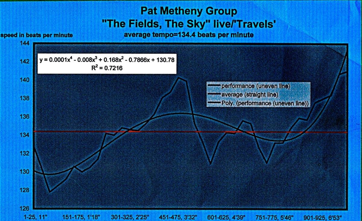 Pat Metheny Group – The Fields, The Sky – declassified harmonic probabilitycharts