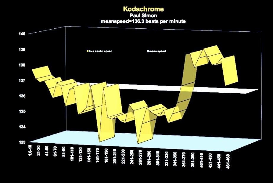 kodachrome-paul-simon-matherton-diagram-7746