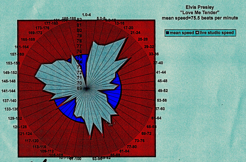 Elvis-Love-Me-Tender-tempo-diagram-dcclxxiv.png copy 2